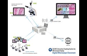 Digital microscope classroom2.png