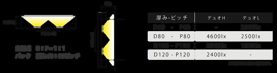 スターライトDuoH/L 設計目安