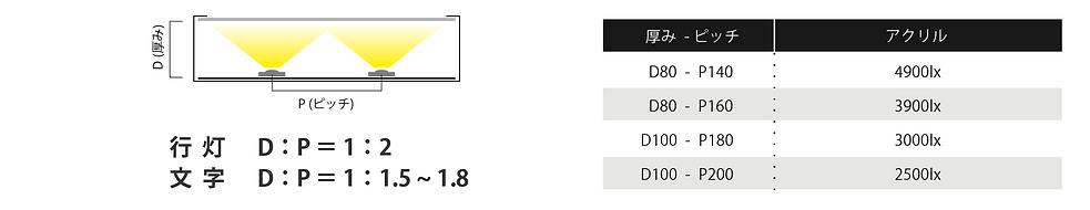 ペンタワイドⅢCV-S 設計目安