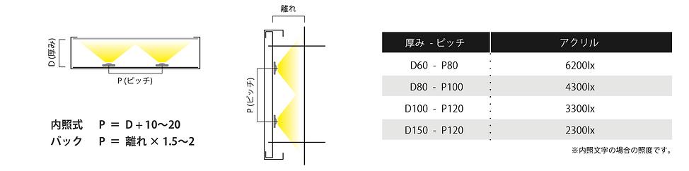 スターライトDuo2 設定方法