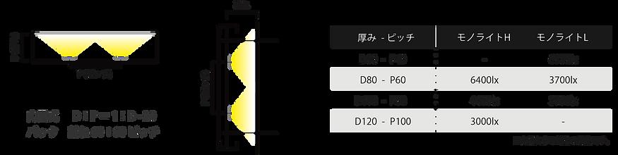 モノライトH/L 設計目安
