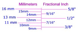 HowNOTtoHighline Bolting Bible Book of Anatomy Millimeter Fractional Inch Comparison Chart for Anchor Bolt and Hole Sizes