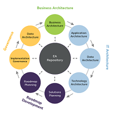 EnterpriseArchitectureConsulting2.png
