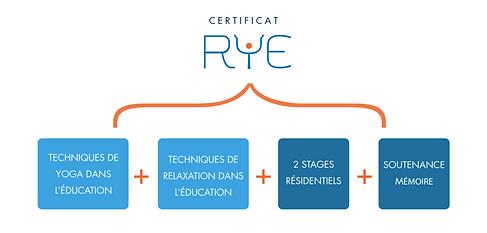 schema-certificat-rye.png