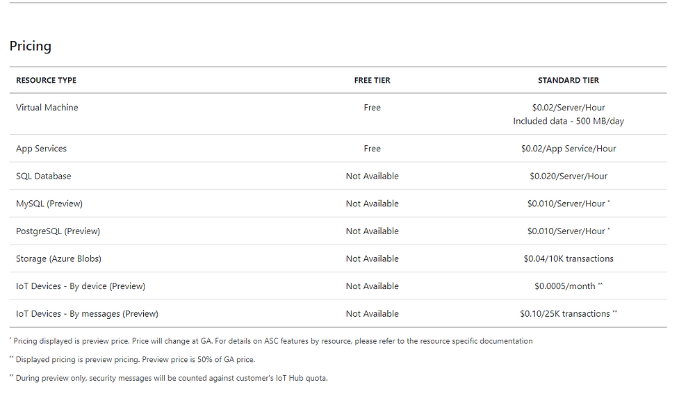 Microsoft Azure Security Center Pricing Standard Tier