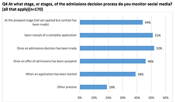 A Whopping 75%+ of Colleges Are Considering Social Media In