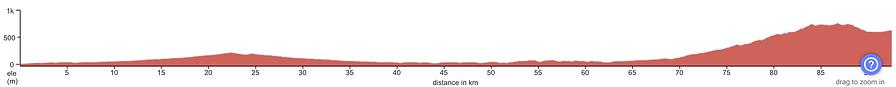 altimetría de la ruta 92km