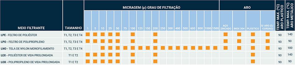 Tabela de Seleção de Bolsas Filtrantes