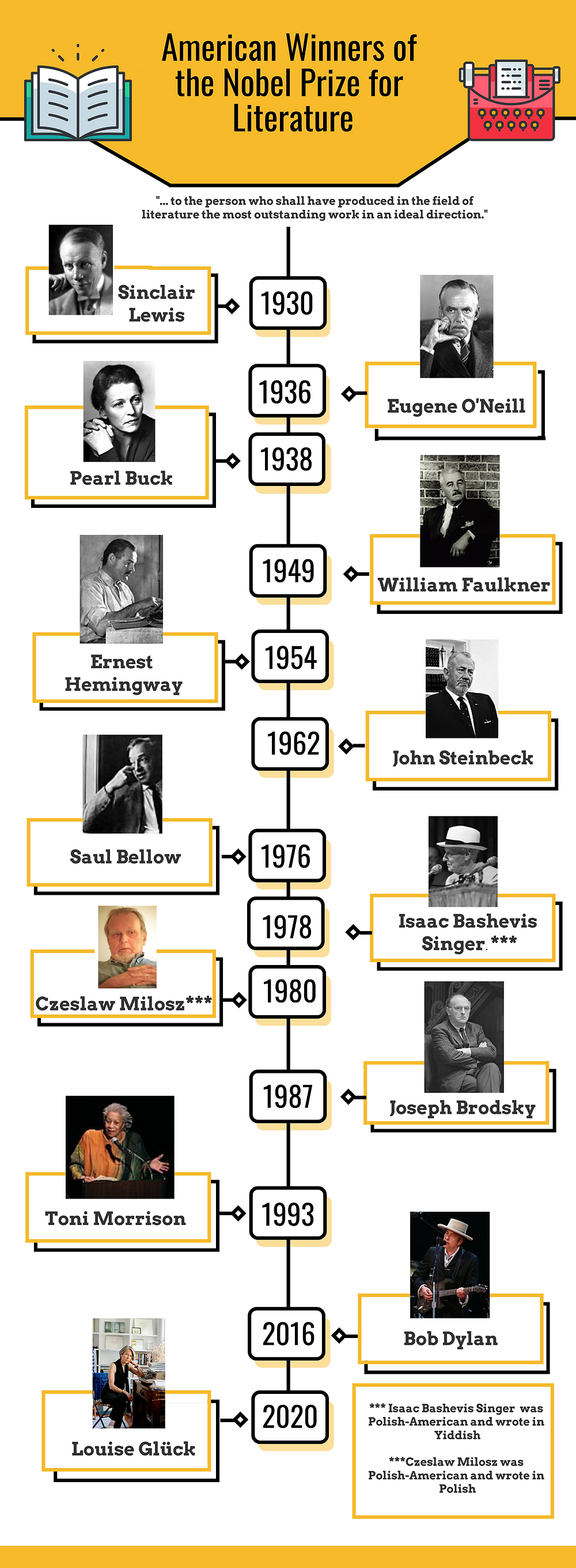 Infographic: 13 American Nobel Prize in Literature Winners