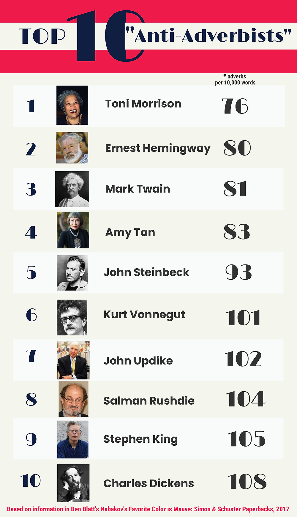 infographic of top ten anti-adverbists