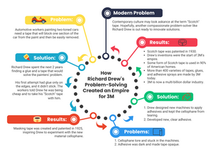 Infographic of Problems & Solutions of Richard Drew