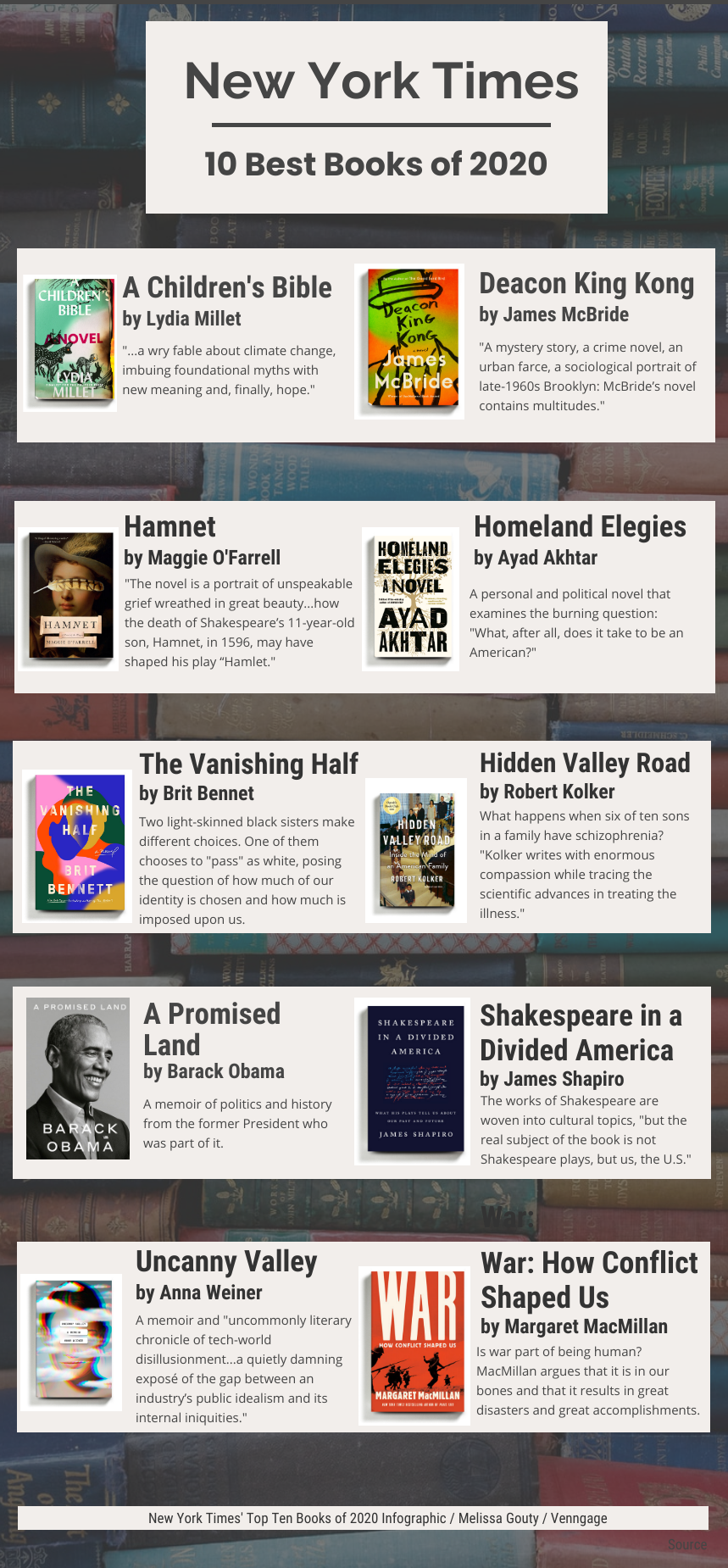 Infographic NYTs 10 best books of 2020