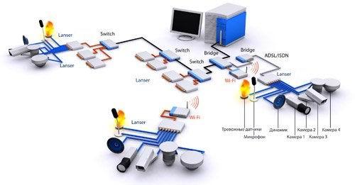 Интеграция в IP сети