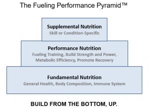 Fueling Performance Pyramid (TM)