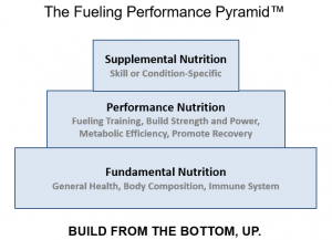 The Fueling Performance Pyramid: Nutrition for Health, Training and Competition