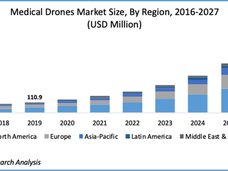 """""""Global medical drone market to grow at CAGR of 31.6% to 2027"""" – Polaris Market Research"""