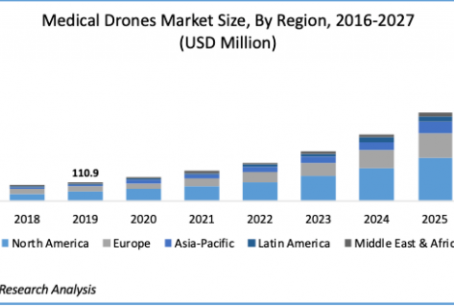 Medical drone delivery market value forecast to reach close to US1 billion by 2027 says Polaris...