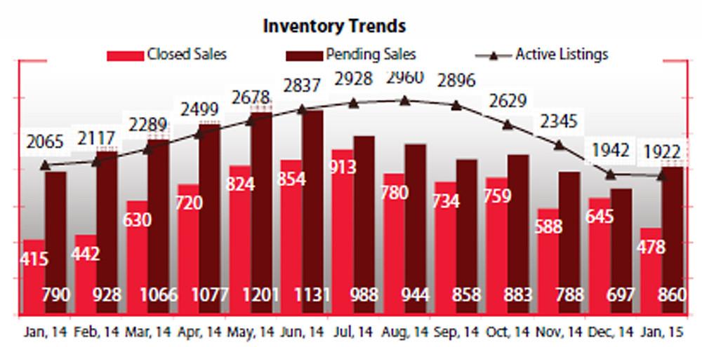 Inventory Trends Jan MS 2015.jpg