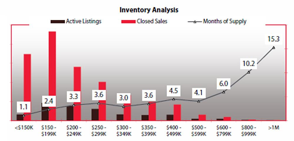 Inventory Analysis Jan MS 2015.jpg