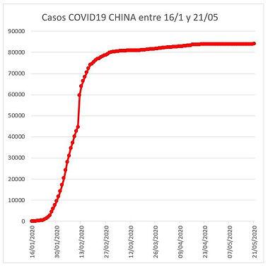 Casos acumul COVID-19 CHINA al 21-5.JPG