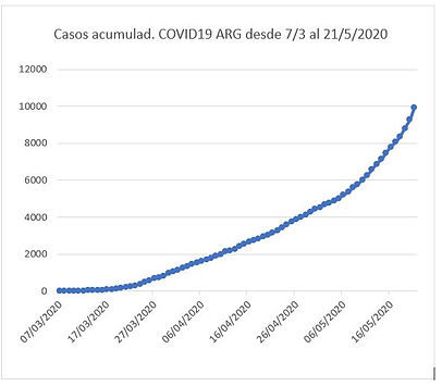 Casos acumul COVID-19 al 21-5.JPG