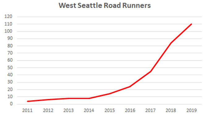 WSRR-history-graph-2019.jpg