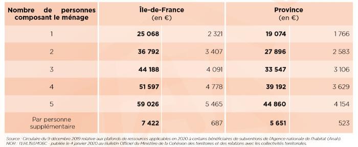 Isolation exterieur 1 Euro (€)Barème ressources