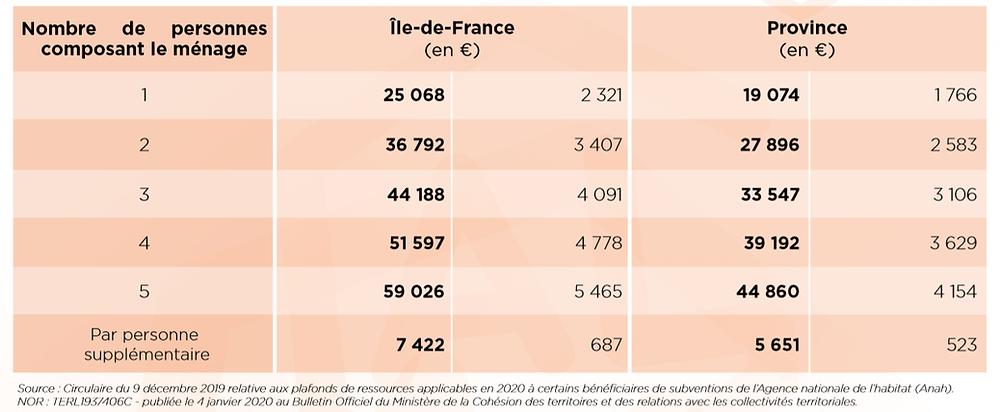 Bareme isolation extérieure 1 Euro (€)