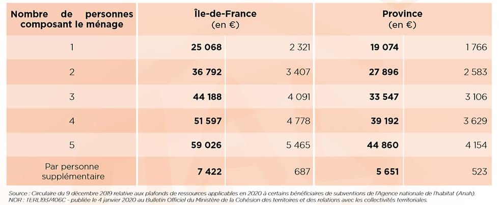 Barème Ressource Aide Douche Senior 2020