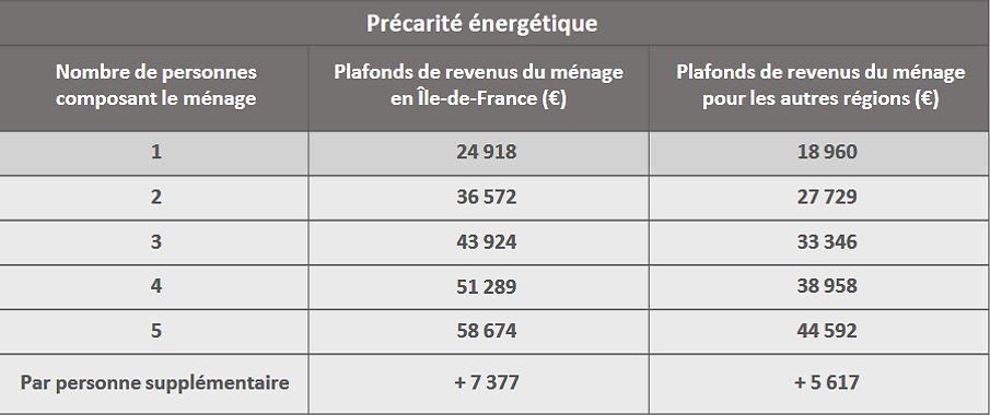 bareme ressources 2019  isolation 1 euro