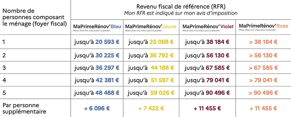 MaPrimeRénov' Plafonds de ressources en Ile-de-France