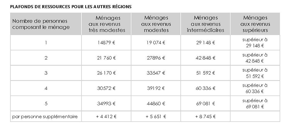barème renovation globale 1 Euro province