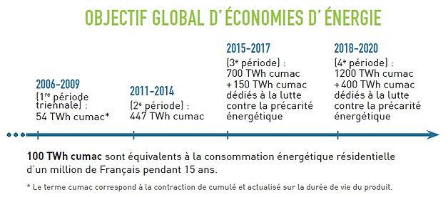 objectif isolation economies d'énergie loile POPE