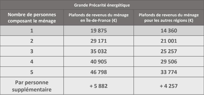 Barème Grande Précarité : Isolation 1 Euro (€)