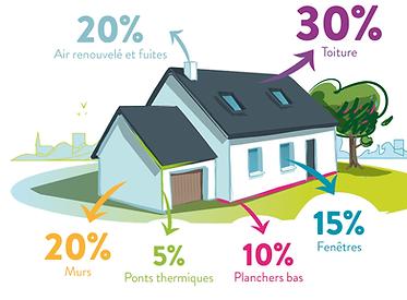 pertes thermique 1€ d'une maison