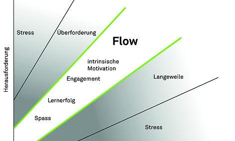 Angst-flow-langeweile.jpg