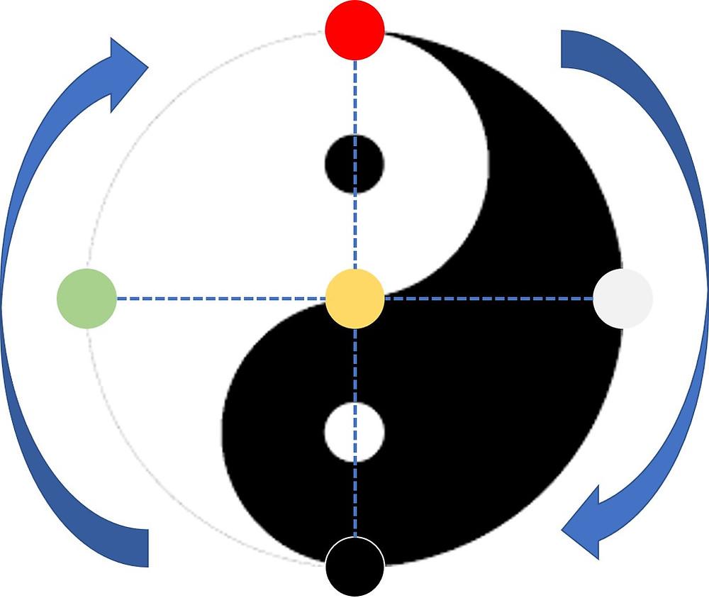 Gradation Yin Yang en code des 5 Éléments dans le Tao.