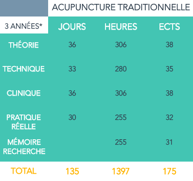 Heures acupuncture traditionnelle.png