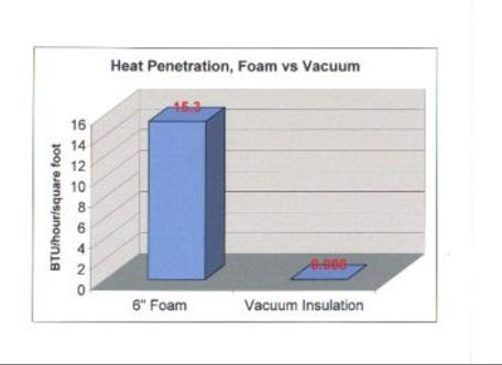 Vacuum Insulation vs. Foam Insulation