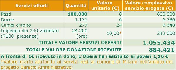 Valore dei servizi erogati.png