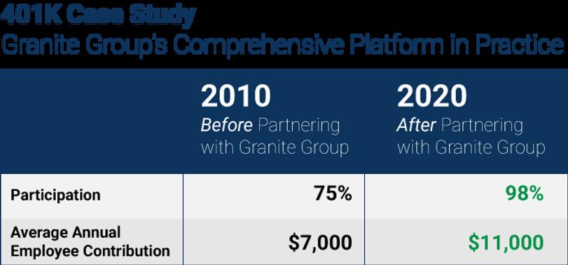 gga-401k-case-study-chart-2021.png
