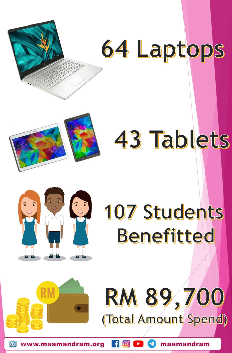 Dharma Welfare - Sub Com - A Student A Gadget - REPORT - Latest_page-0003.jpg