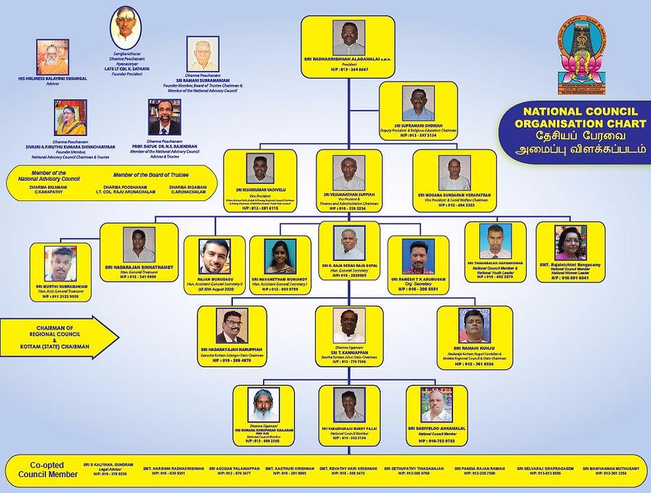 Nat. Council Org Chart 2019-2020.jpeg