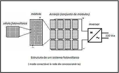 painei solares esquema de ligações