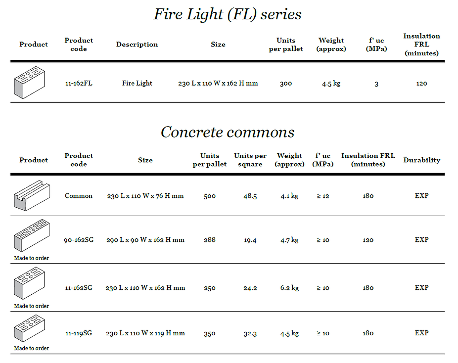 Complete Lintels Building Supplies Fire Light and Concrete Commons