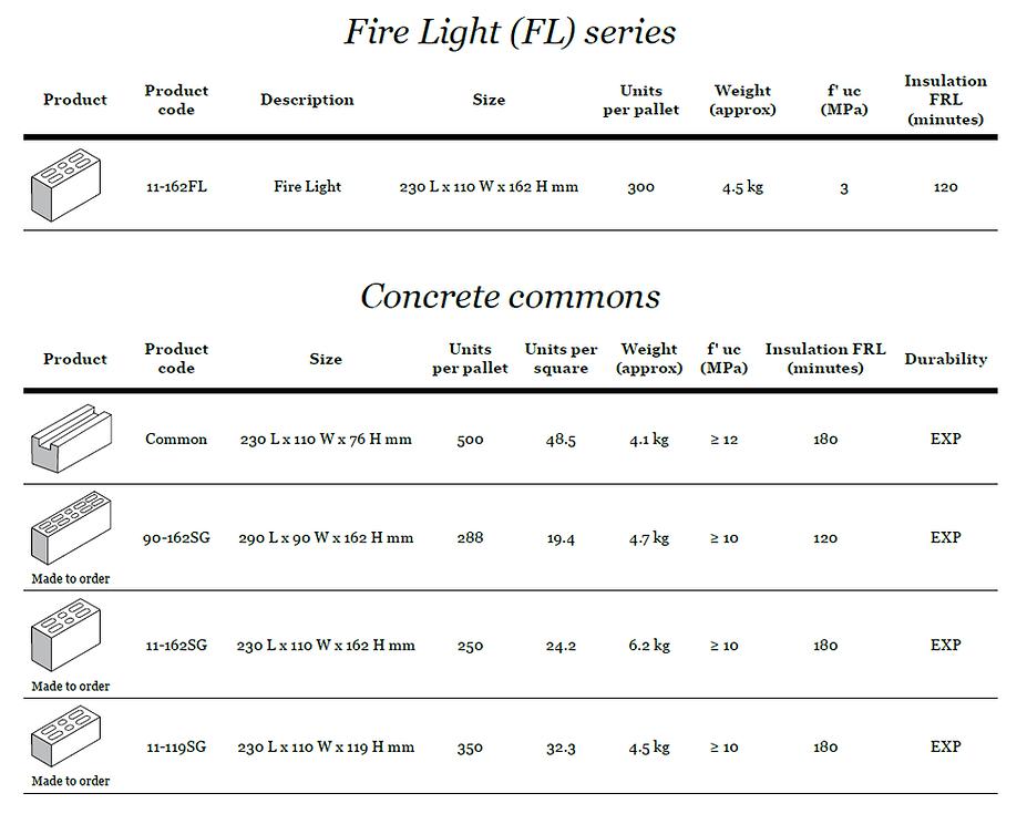 Complete Lintels Building Supplies Fire Light and Concrete Commons