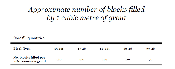 Approximate Number of Blocks Filled.png