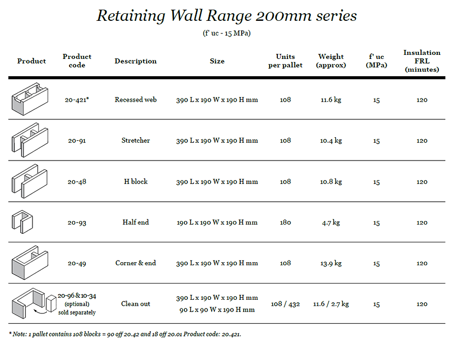 200mm Retaining Wall Concrete Block.png