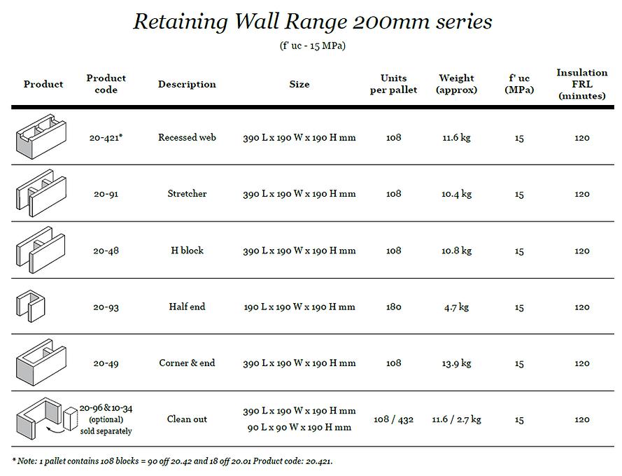 Complete Lintels Building Supplies 200mm Block Range