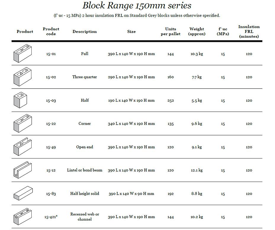 Complete Lintels Building Supplies 150mm Block Range